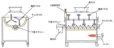 外熱式殺菌乾燥機 やく兵衛2型(YB) 仕様表図 | 製品紹介 | 機械製造メーカー 三恵製作所株式会社